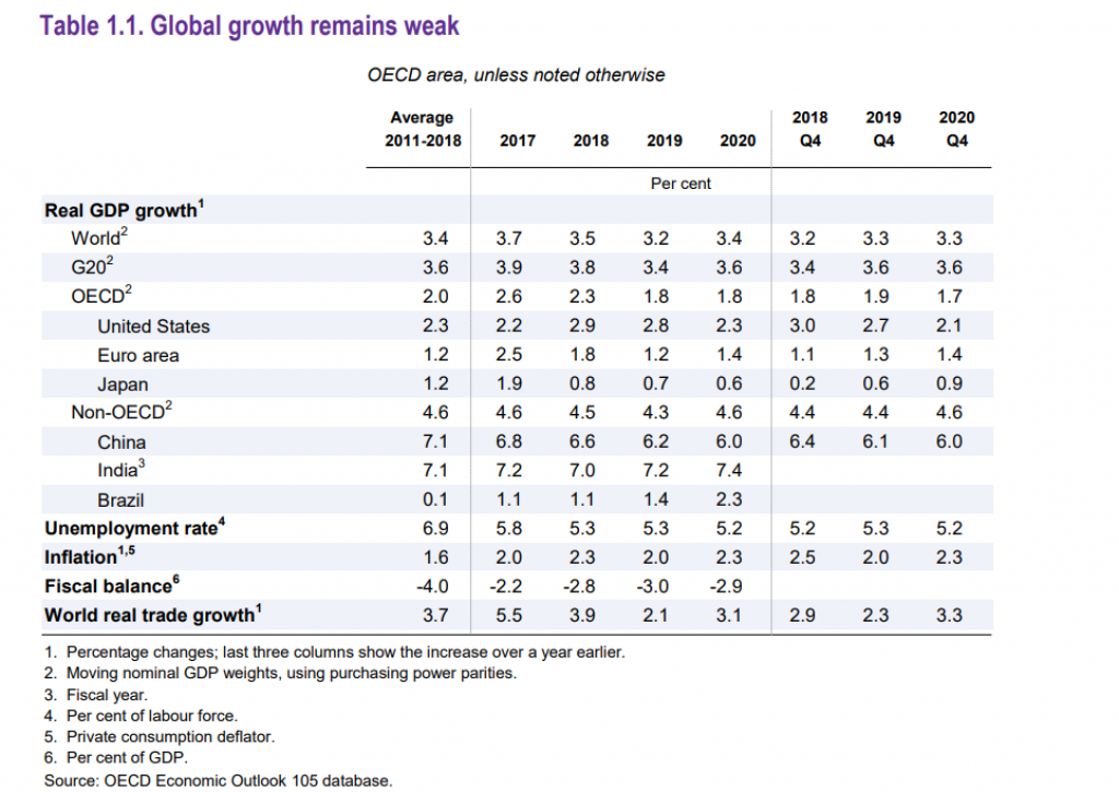 More optimistic, OECD revises high-growth eurozone economy to 1.2% this year - The Economic Journal