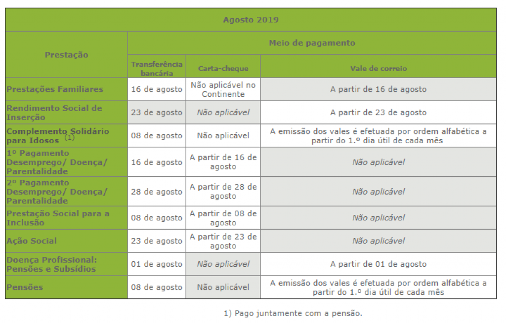 Social Security Beneficiary? These are the payment dates in August - O Jornal Económico